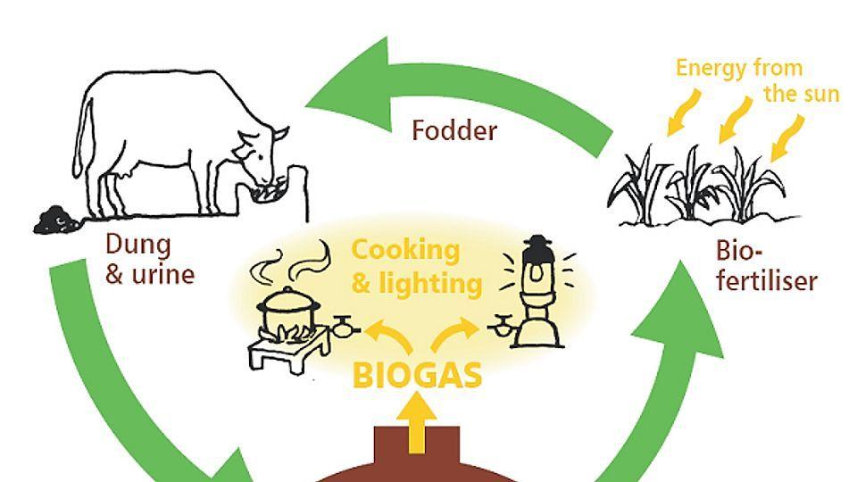 Biogas clipart 8 » Clipart Portal.