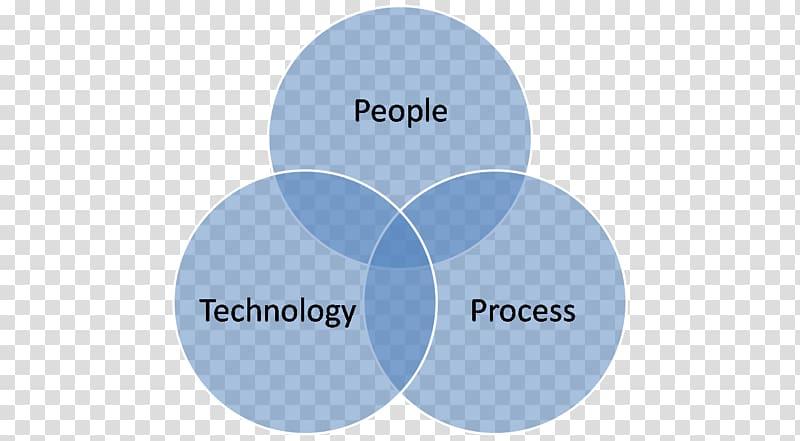 Biopsychosocial model Sociology Business model Management.