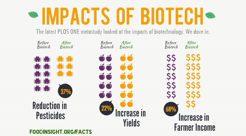 The Impacts of Biotechnology: A Close Look at the Latest Study.