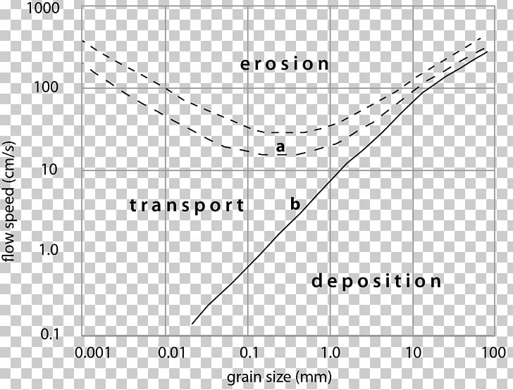 Hjulström Curve Grain Size Deposition Sediment Bar PNG.
