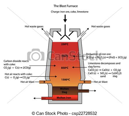 Vectors of Smelting of iron ore in the blast furnace.