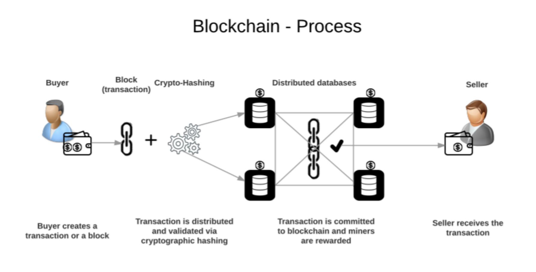 File:Blockchain.