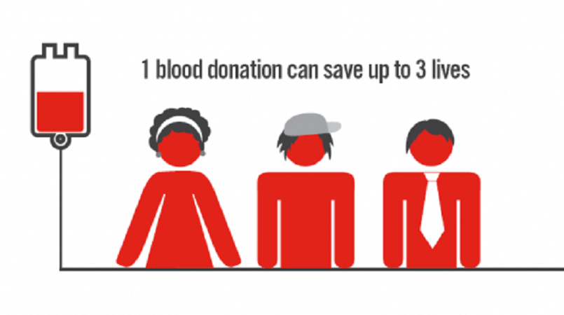 The health benefits of regular blood donation.