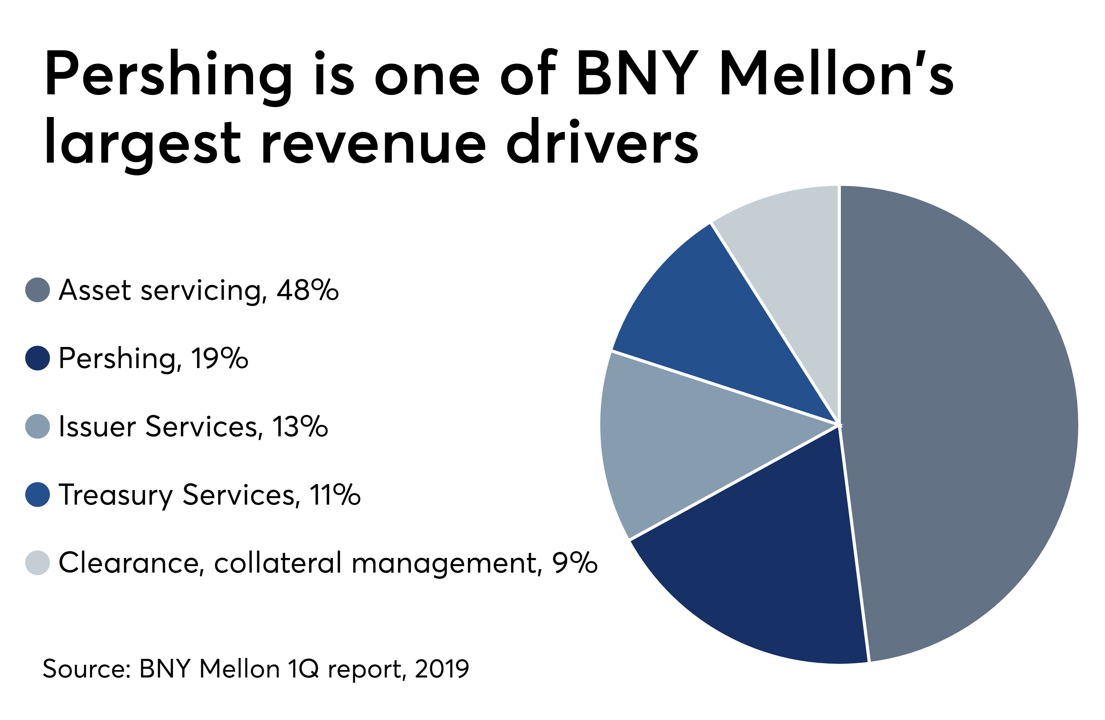 With BNY Mellon help Pershing reboots tech strategy integrations.