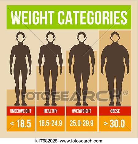 Body mass index retro poster. Clip Art.