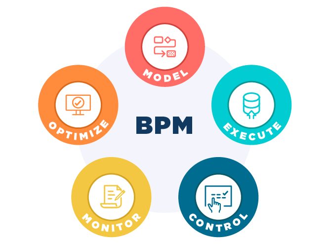 What is Business Process Management (BPM)?.