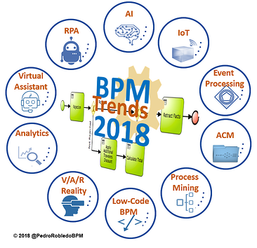 BPM 2018: Top 10 BPM Industry Trends This Year.