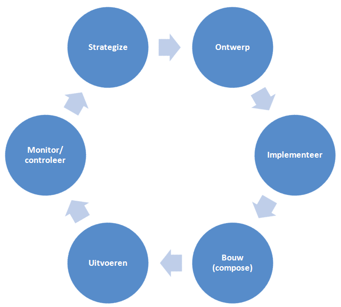 File:BPM lifecycle.png.
