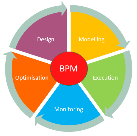 What is BPM?.