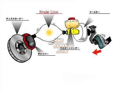 RHDJapan : APP Brake Line System Steel Fittings.