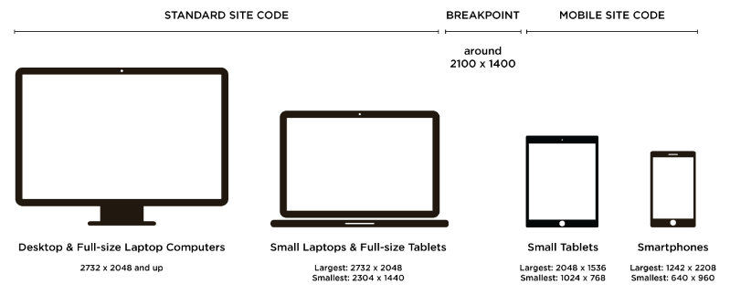 Coding Responsive Sites: ONE Breakpoint is All You Need.