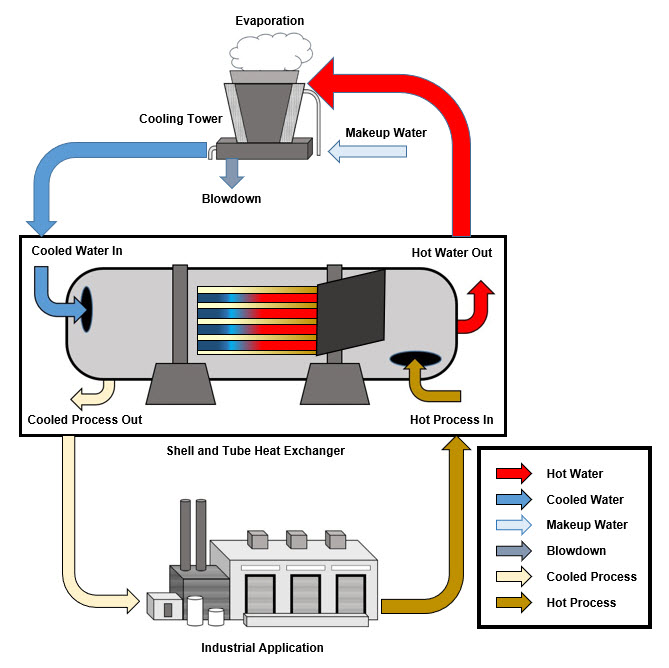 Cooling Water Treatment Market.