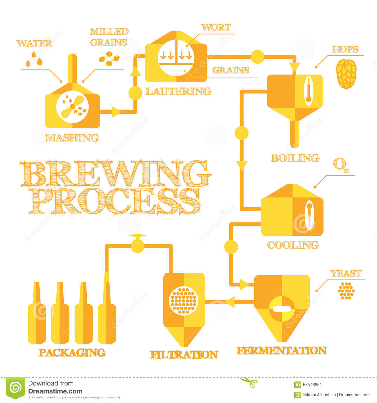 a look at the steps in brewing Sustainable brewing systems, practices and technology  look for patterns  •5 steps to greater sustainability.