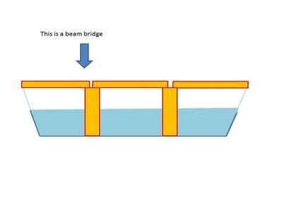 Beam Bridge Clipart.