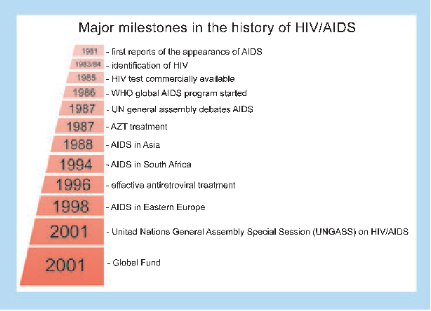 Figure 8 from The first postmodern pandemic: 25 years of HIV/ AIDS.