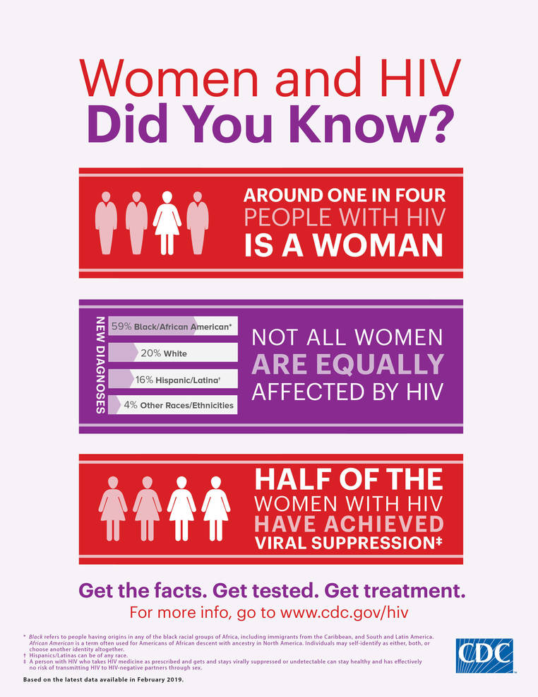 Learn about HIV/AIDS Issues Impacting Women and Girls during Women's.