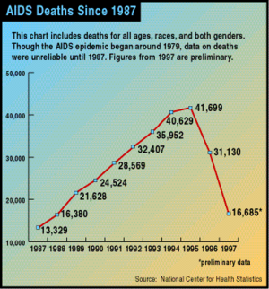 HIV/AIDS in the United States.
