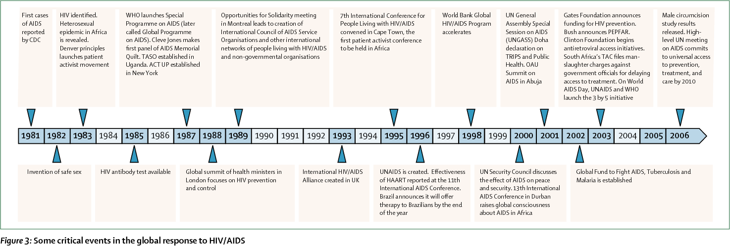 Figure 3 from HIV Prevention 1 The history and challenge of HIV.