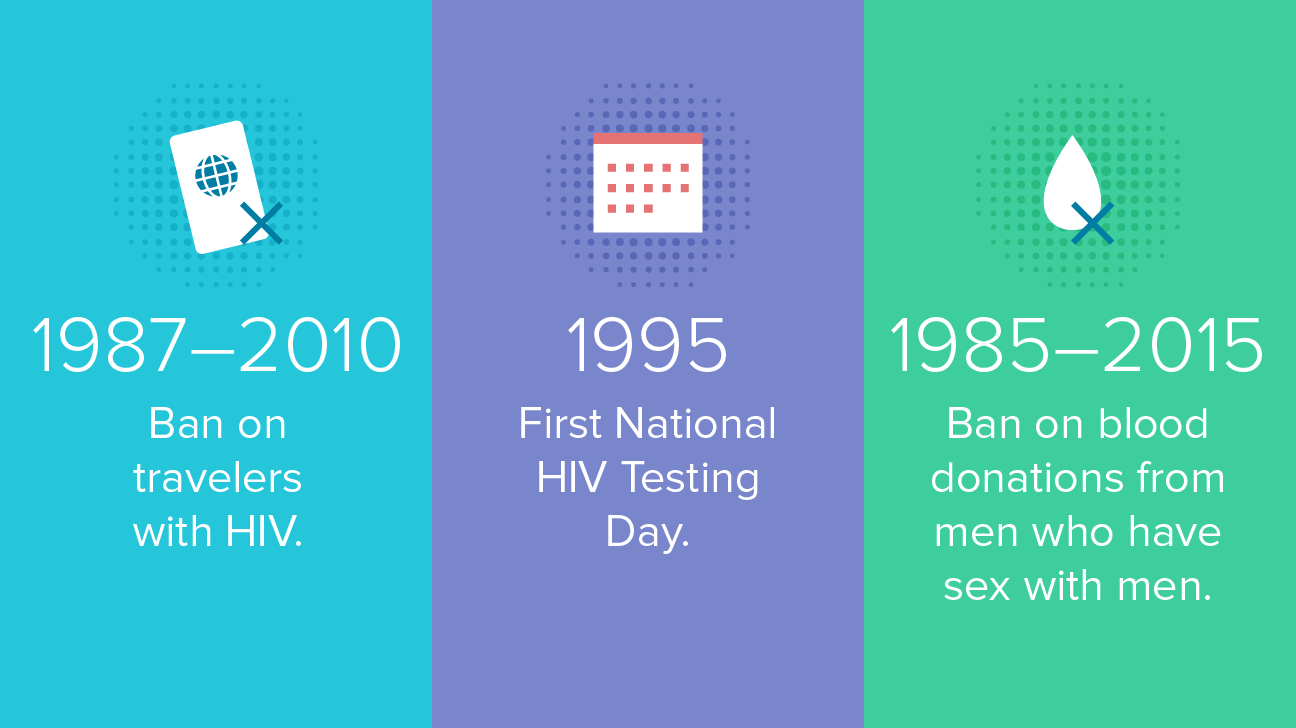The History of HIV.