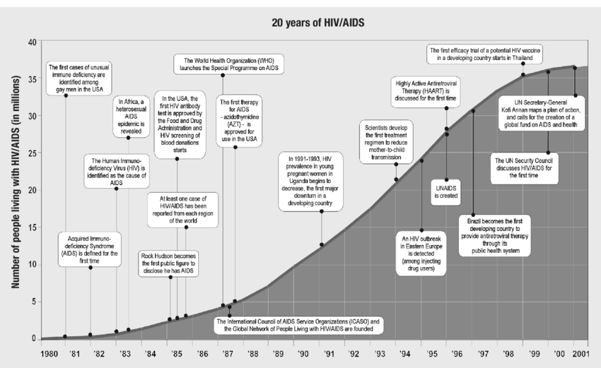 Brief history of the AIDS epidemic with milestones. Source.