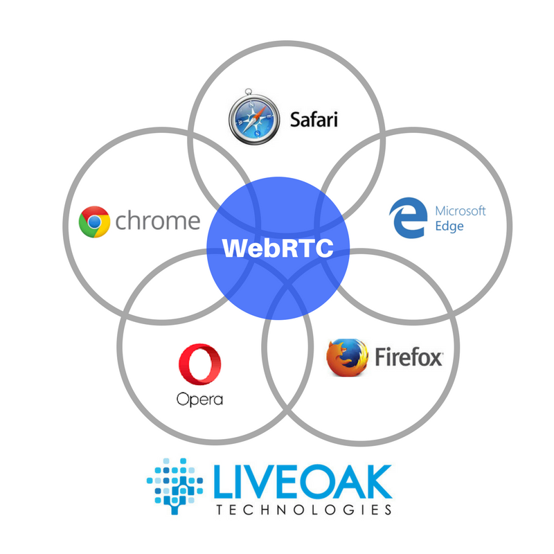 WebRTC: Now Supported by Top Web Browsers.