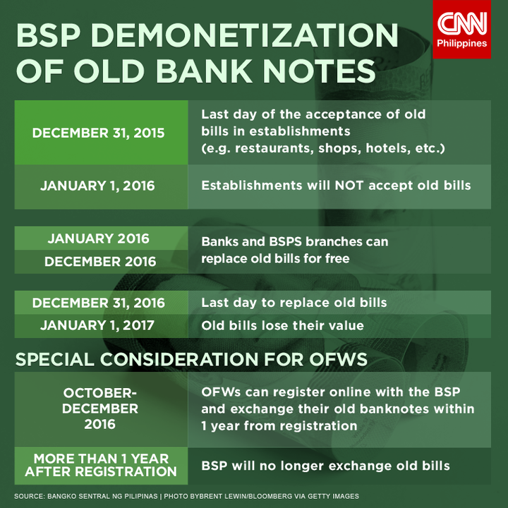BSP gives overseas workers more time to exchange old bank notes.