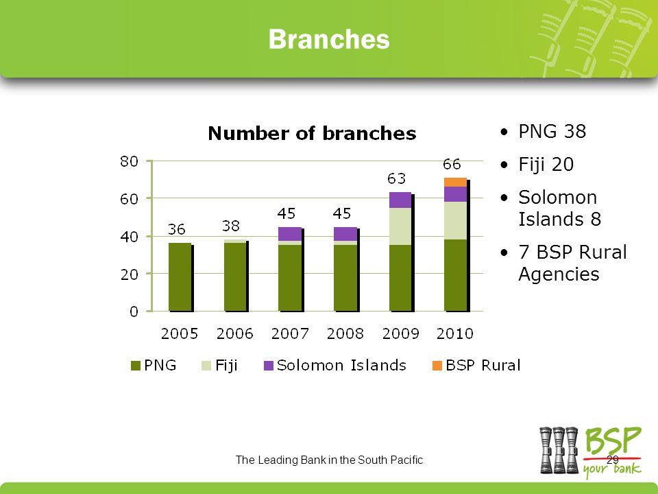 Growth of BSP in The Pacific Pacific Provident Fund and Social.