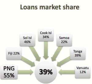 Bank South Pacific continues to dominate but faces risks, say.