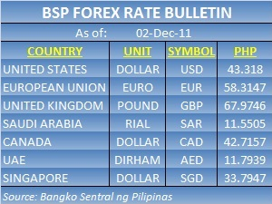 Dollar Rate To Peso Today Bsp.