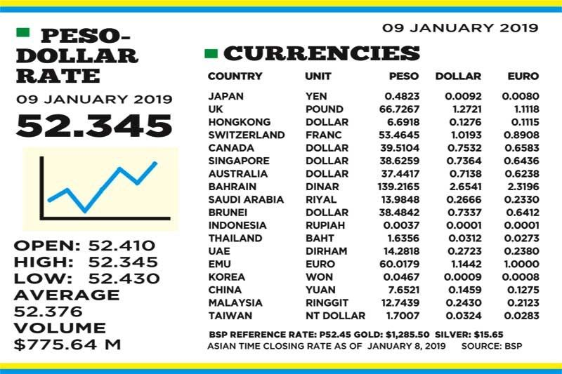 Bsp Forex Rates 2019, BDO Exchange Rate.