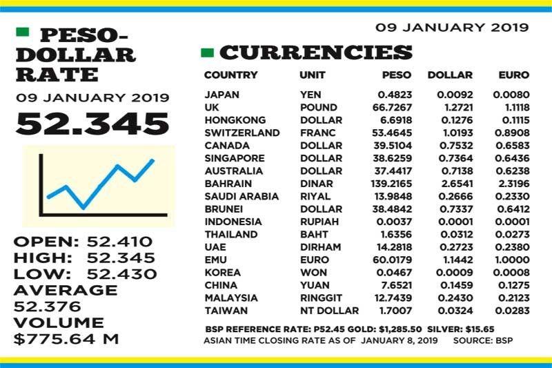 Bsp Forex Rates 2019, BDO Exchange Rate.