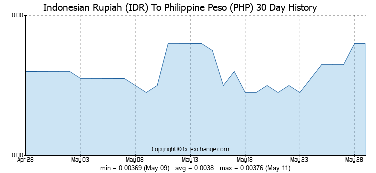 Bsp Exchange Rate.