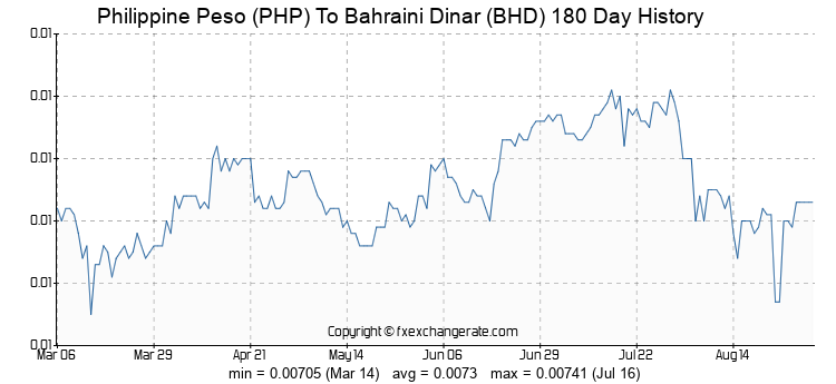 Dinar to peso exchange rate bsp..