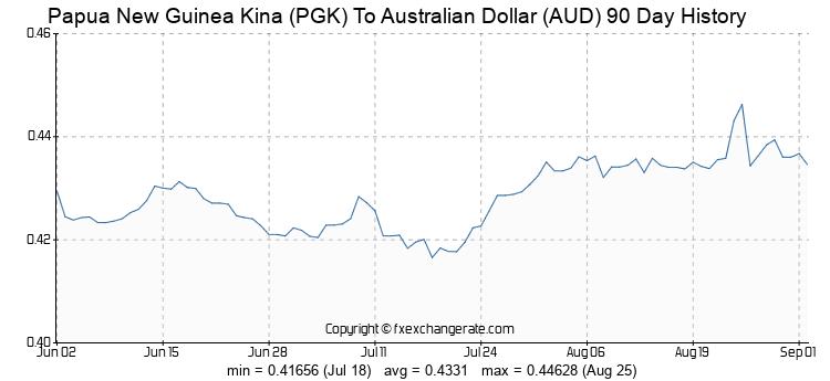 Papua New Guinea Kina(PGK) To Australian Dollar(AUD) Exchange Rates.