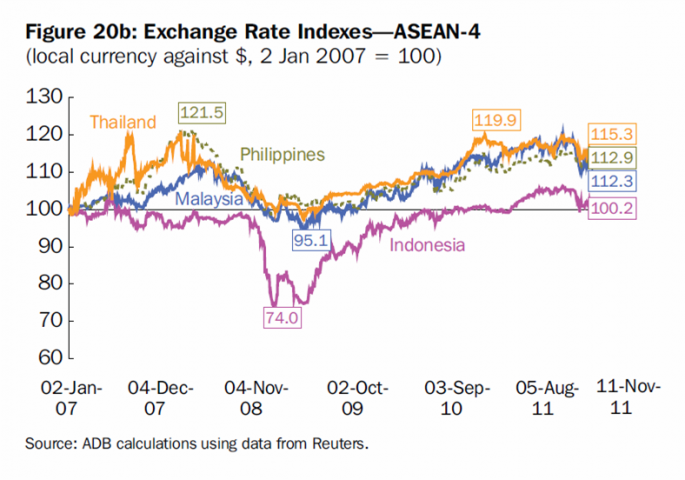Peso 'least volatile' currency in Asia, BSP governor says.