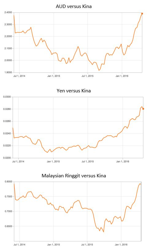 International exchange rate comparisons with PNG: two years on.