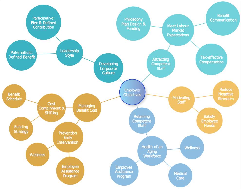Creating a Bubble Diagram.