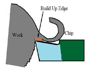 5: Continuous chip with built up edges.