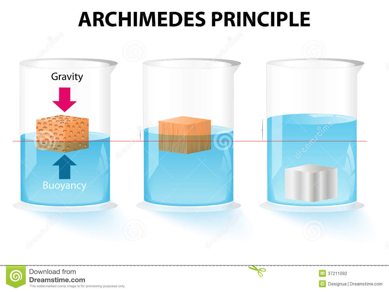 Archimedes Principle Stock Photography.