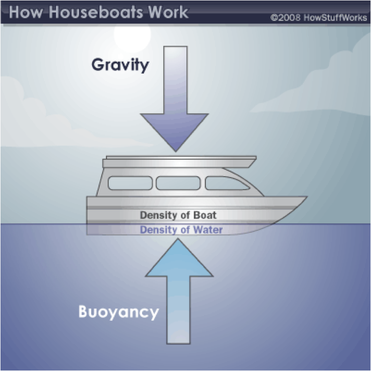 Buoyancy Clipart