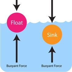 Buoyancy clipart.