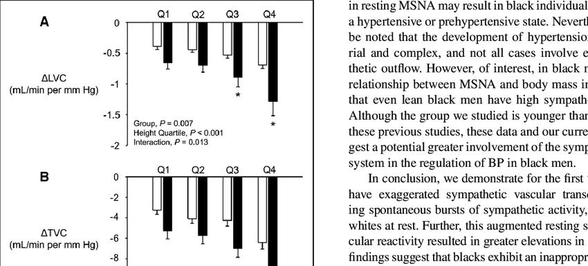 Effect of muscle sympathetic nerve activity (MSNA) burst amplitude.