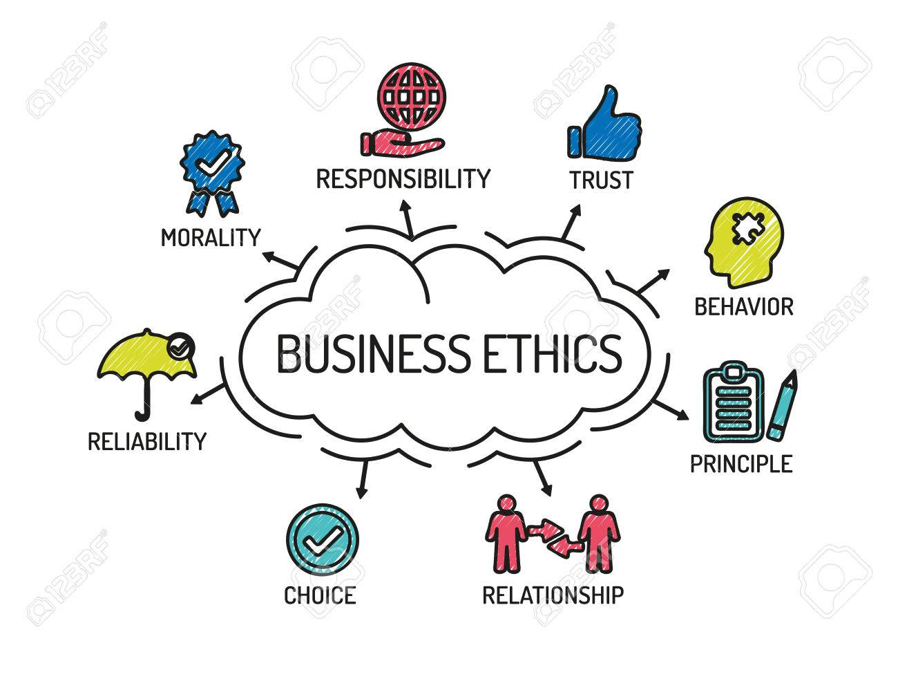 Ethics in the Business World.