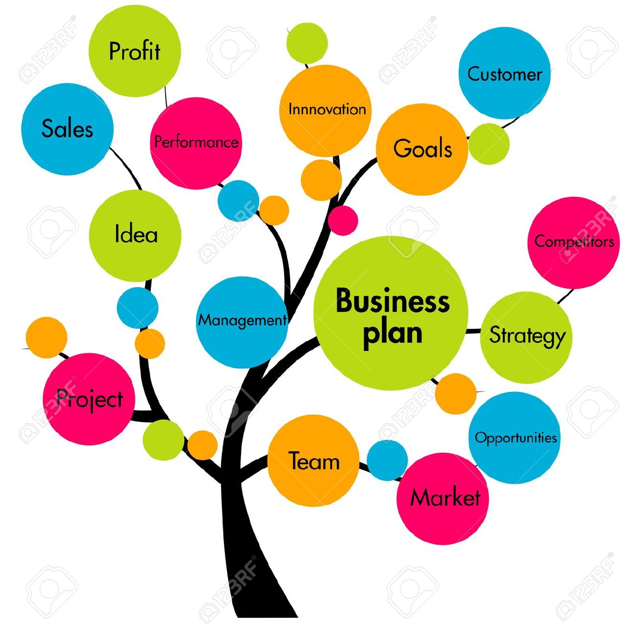 Project Management: Business Plan Tree Stock Photo, Project.