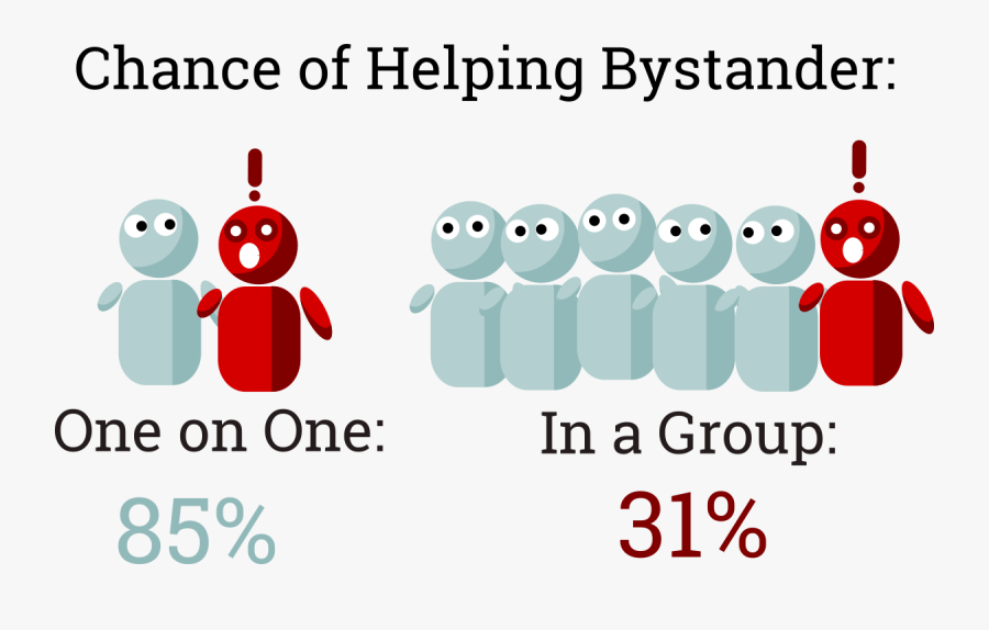 Bystander Effect In Group , Free Transparent Clipart.
