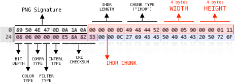 Not able to read IHDR chunk of a PNG file.