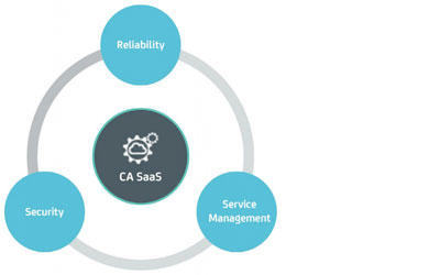 SaaS Solutions from CA Technologies, a Broadcom company.