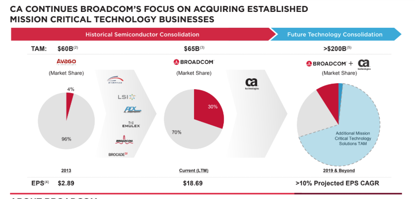 Broadcom acquires CA Technologies for $18.9B in cash.