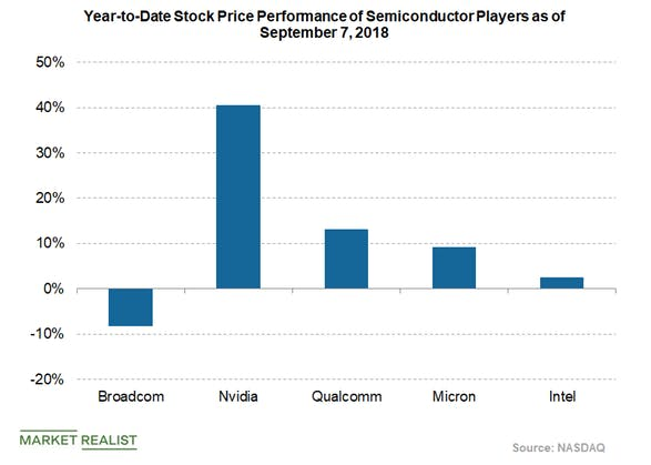 Why Analysts Don't Like Broadcom's CA Technologies Acquisition.