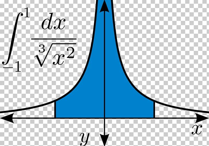 Multiple Integral Calculus Mathematics Function PNG, Clipart.